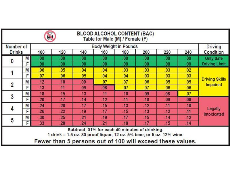 Limitations of bac calculators and charts.