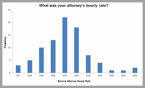 Cost of Divorce Attorney